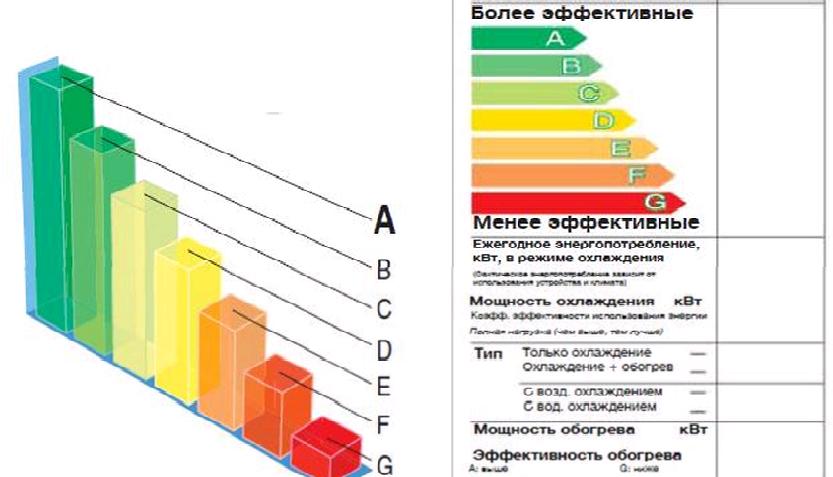 У кондиционеров в технических характеристиках также указывается коэффициент энергоэффективности EER (англ. Energy efficiency ratio - коэффициент энергетической эффективности) и COP (англ. Coefficient of performance - коэффициент производительности по теплу), потребляемая мощность в кВт, годовое потребление электроэнергии в кВт часах.