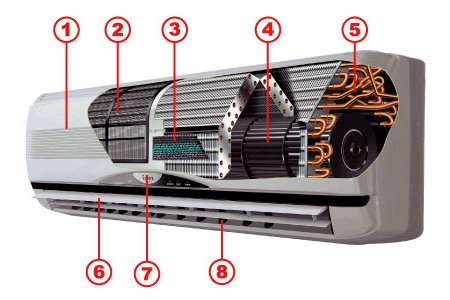 Передняя панель; 2. Фильтр грубой очистки; 3. Система фильтров; 4. Вентилятор; 5. Испаритель; 6. Горизонтальные жалюзи; 7. Индикаторная панель; 8. Вертикальные жалюзи; 9. Плата управления; 10. Штуцерные соединения.